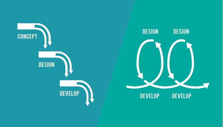 Çevik Tasarım - Waterfall / Agile Grafik Karşılaştrma