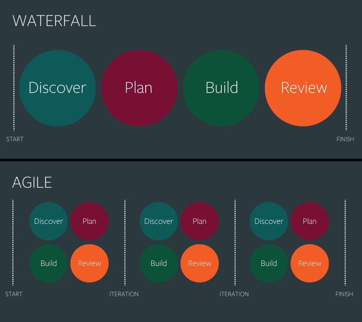 Çevik Tasarım - Waterfall & Agile Akış Farklılıkları Diyagramı