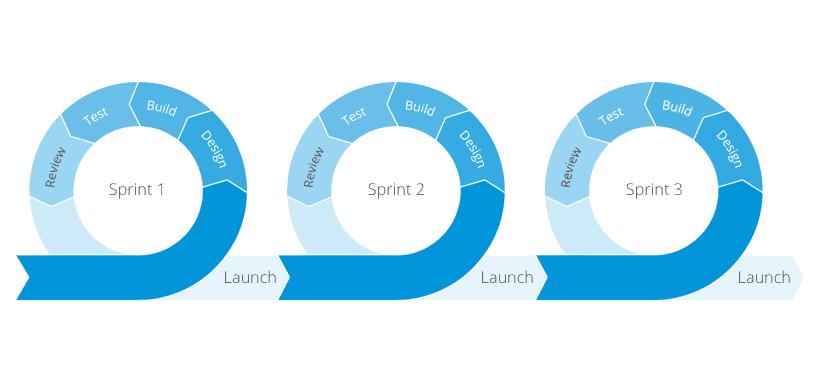 Sprint Akış Diyagramı