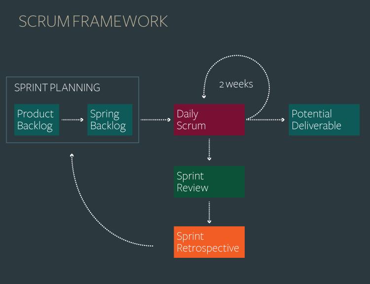 Çevik Tasarım - SCRUM akış diyagramı