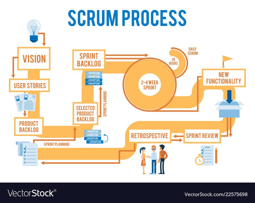 Çevik Tasarım - SCRUM Süreç Akış Diyagramı