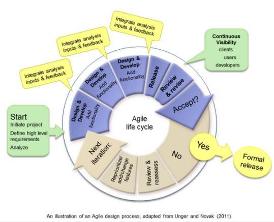 Çevik AGILE sistem diyagramı
